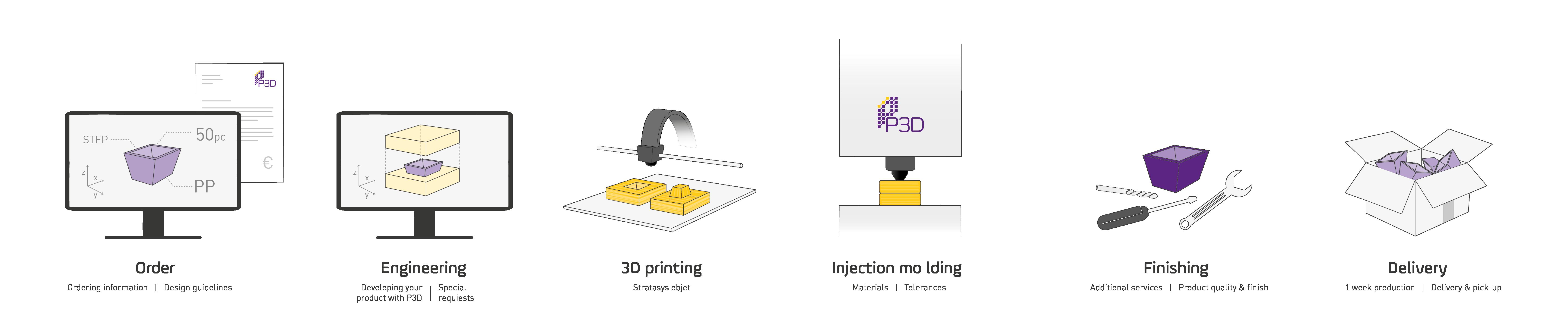 P3D – P3D-PRIM Promolding 3D printing